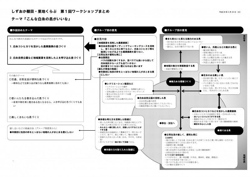 しずおか棚田・里地くらぶ第1回ワークショップまとめ平成28年4月24日